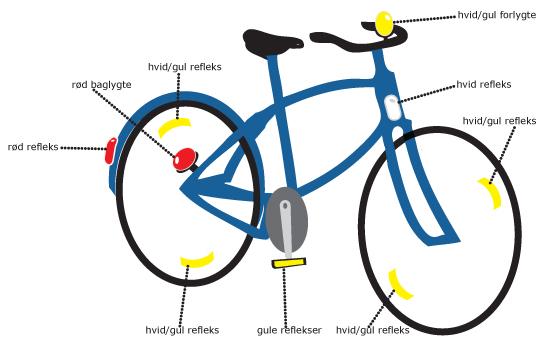 Lygtesæt   Lygter Til Cyklen